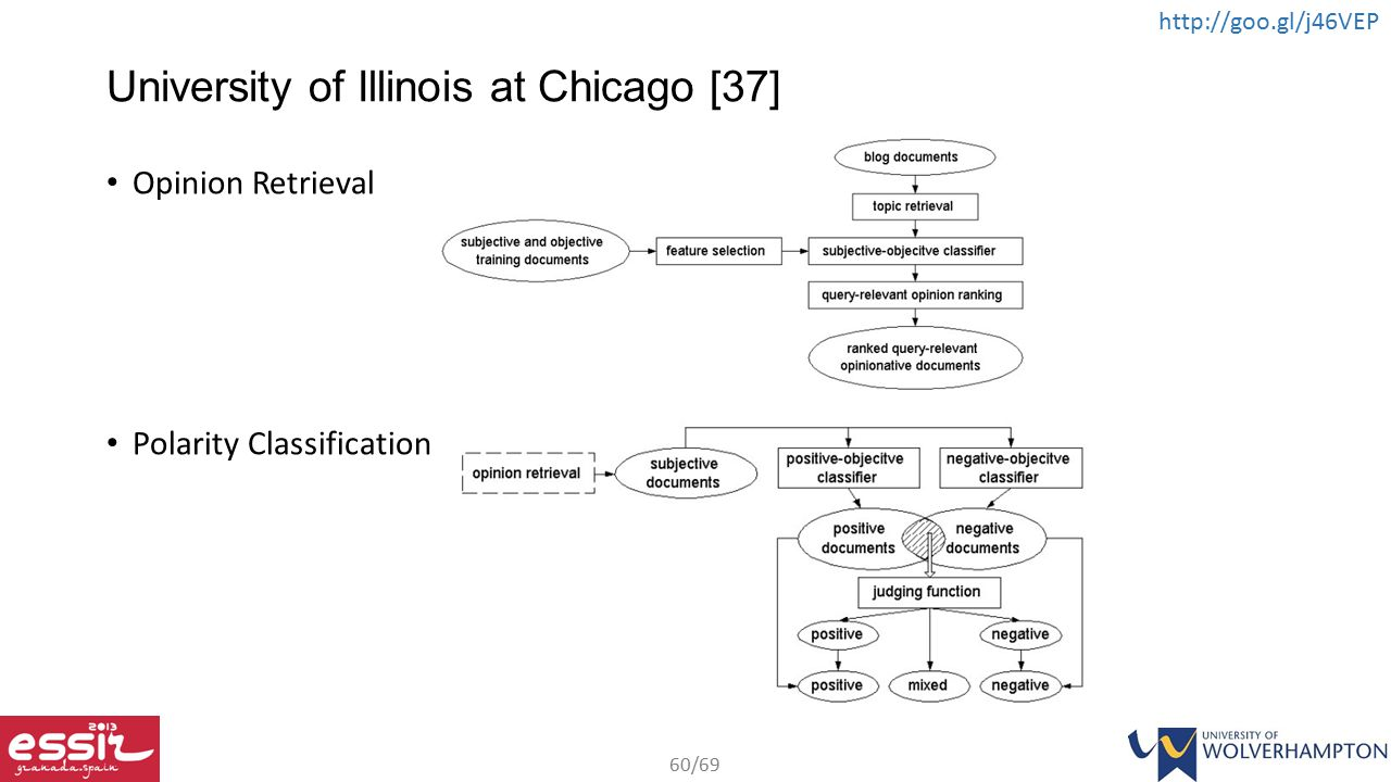 University of Illinois at Chicago [37]